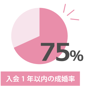 入会 1 年以内の成婚率